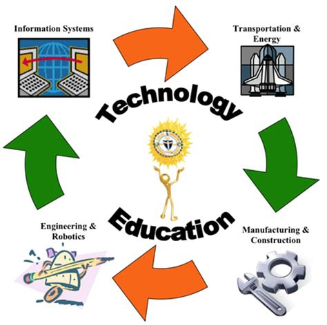 The role of Technology in Todays World and in the Future