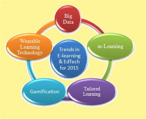 Essay on future of information technology
